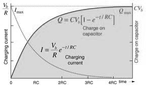 Capacitor Charging Chart