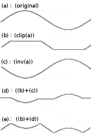 Figure 3. Fold-Back Distortion Process Decomposition
