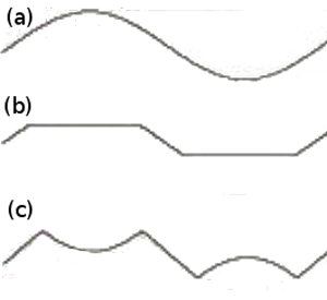 Figure 1. Three Signals, (a) Undistorted Sine Wave, (b) The Clipped, and (c) The Folded
