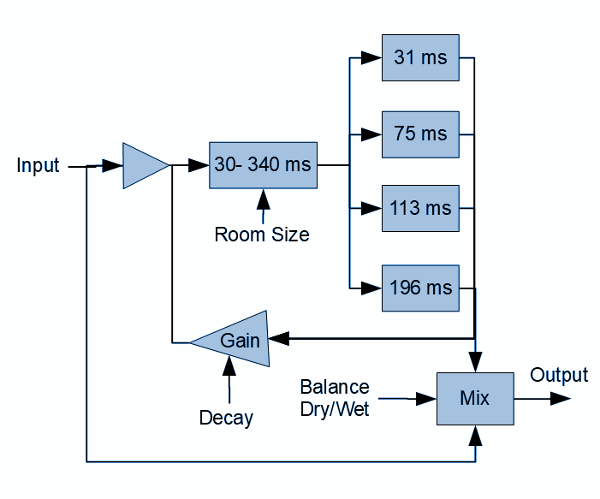 diy reverb pedal circuit block diagram